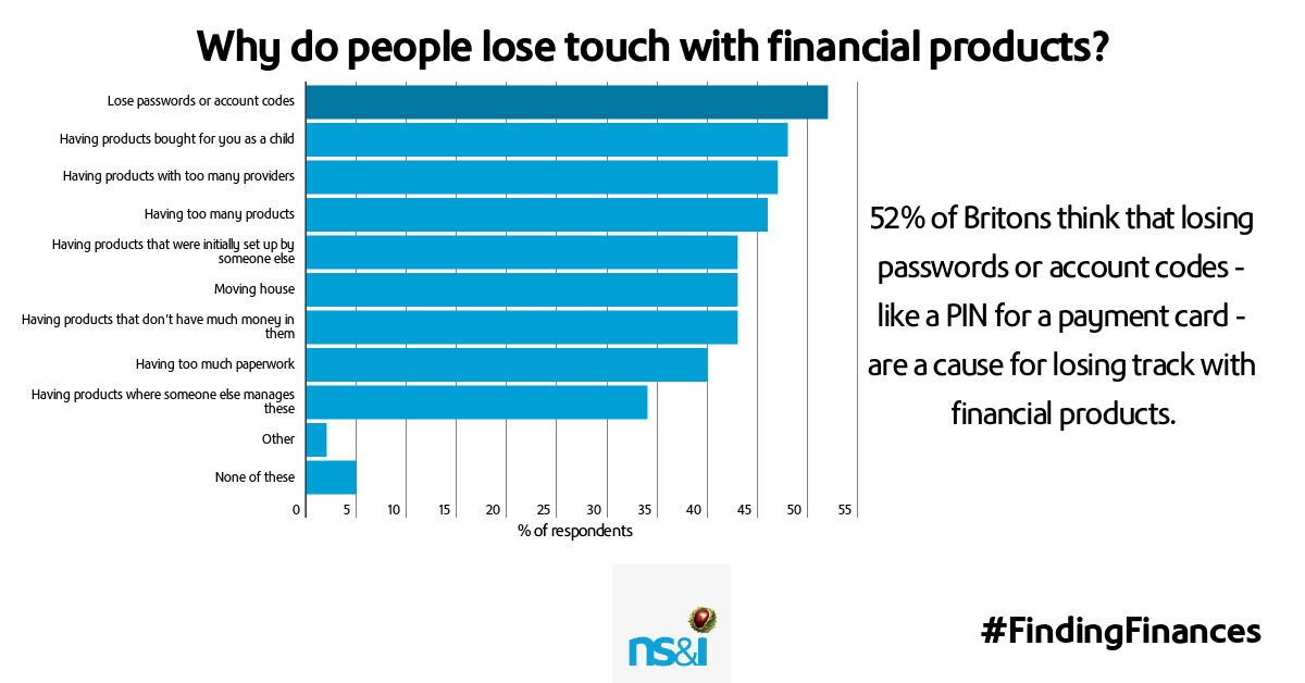 Alternative text – Reasons why Britons think people lose touch with financial products