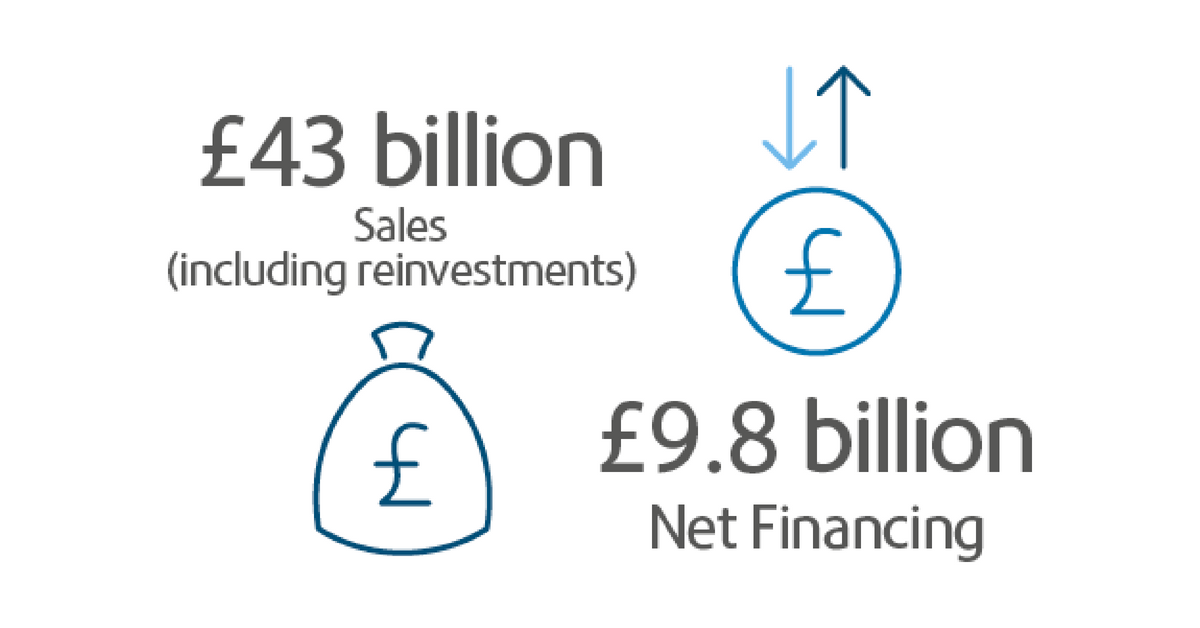 Net Financing outturn of £9.8 billion in 2017-18