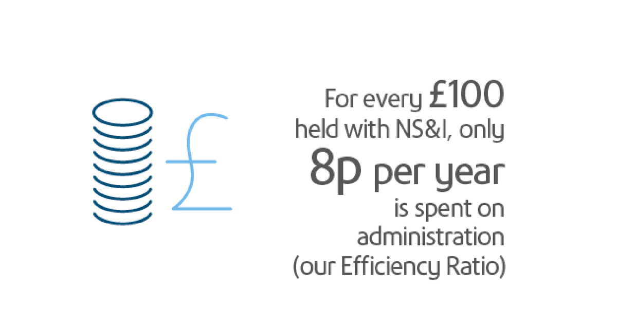 For every £100 held with NS&I, only 8p per year is spent on administration