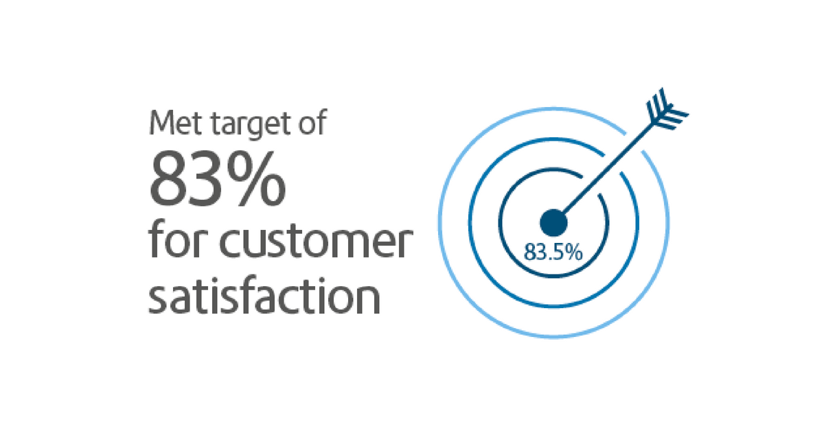 Met target of 83% for customer satisfaction
