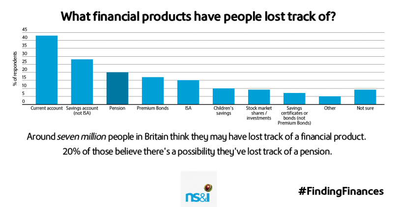 What financial products have people lost track of?