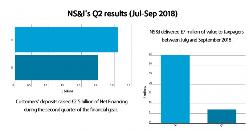 NS&I's Q1 and Q2 2018-19 Net Financing and Value Indicator results