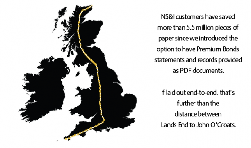 Customers' choices to have Premium Bonds paid electronically have saved over 1500km worth of paper - more than the distance from Land's End to John O'Groats