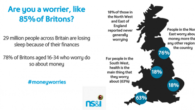 29 million Britons worry about personal finances, but most bury their heads in the sand