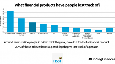 1 in 3 Britons are unaware of how to trace a lost financial product, as NS&I reveals 7 million people admit to losing track of their finances